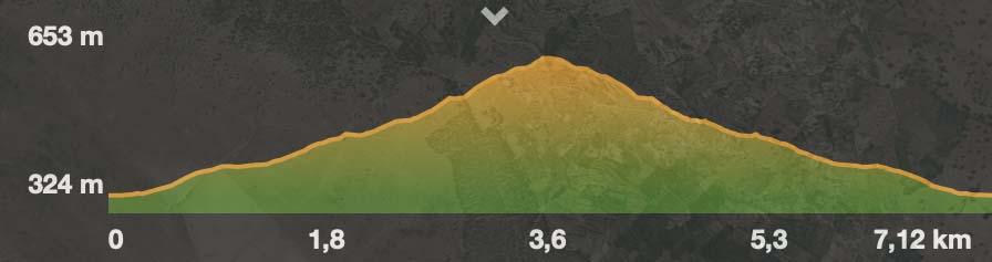 Perfil ruta Santa Bárbara