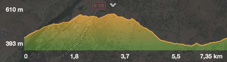 Perfil ruta Cancho del Guarro
